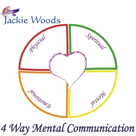 CEU-4waycommunication 4 Way Mental Communication (6 CE hours)